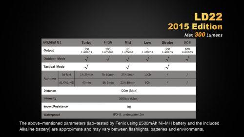 Fenix LD22 2015