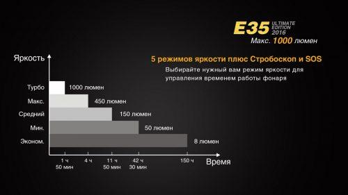 E35 UE 2016 многофункциональный фонарь