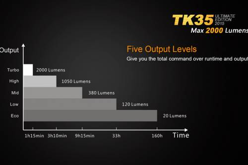 Fenix TK35UE 2015 тактический суперяркий фонарь
