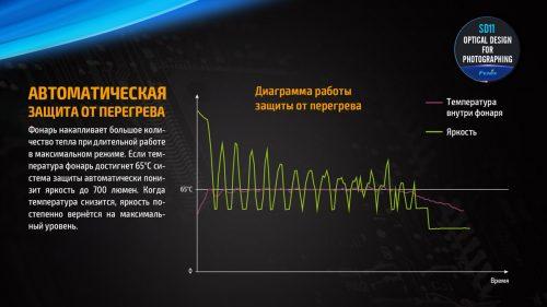 Fenix SD11 подводный фонарь, дайвинг, красный свет, белый свет