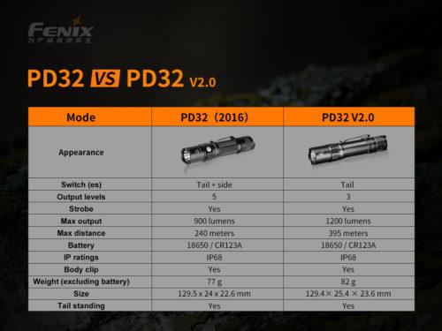 Fenix PD32 V2.0