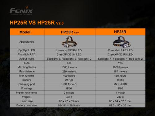 Fenix HP25R V2.0